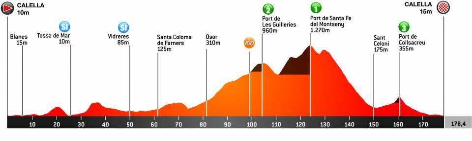 Volta Ciclista a Catalunya Volta110