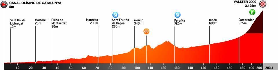 Volta Ciclista a Catalunya Volta310