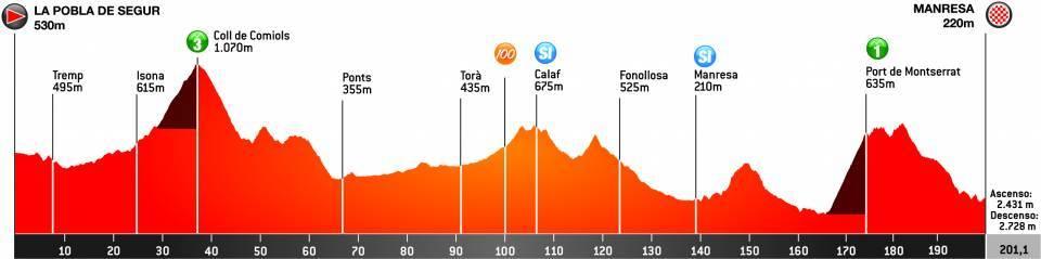 Volta Ciclista a Catalunya Volta510