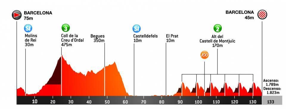 Volta Ciclista a Catalunya Volta710