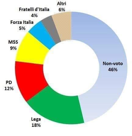 Italia: Tendencias en las luchas de clases. Nuevos gobiernos. - Página 5 61476710
