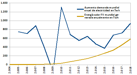 Descarbonización energética. Ecosocialismo burgués. Green New Deal. Ideología, falsas soluciones, soluciones necesarias. Aument10