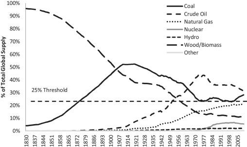 Descarbonización energética. Ecosocialismo burgués. Green New Deal. Ideología, falsas soluciones, soluciones necesarias. El-per10