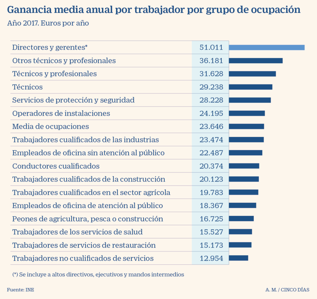 España: Impuestos de patrimonio, renta y sociedades. Presión clasista del capital. - Página 2 Fa17a710
