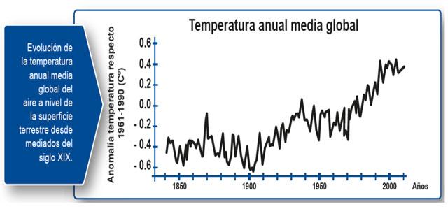 Manifiesto de la corporación científica internacional. Decrecentismo por arriba y por abajo... e incumplimientos capitalistas en relación al Acuerdo de París 2015 sobre el clima. Reaccione$ y  tendencia$. Graf510