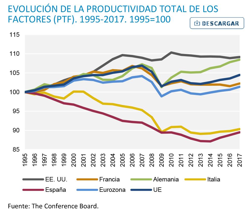 """roberts - Dinámica del capitalismo. Productividad. Tesis del «estancamiento secular» y la """"Larga depresión"""". Enfoques, datos y crítica.. Grafic10"""