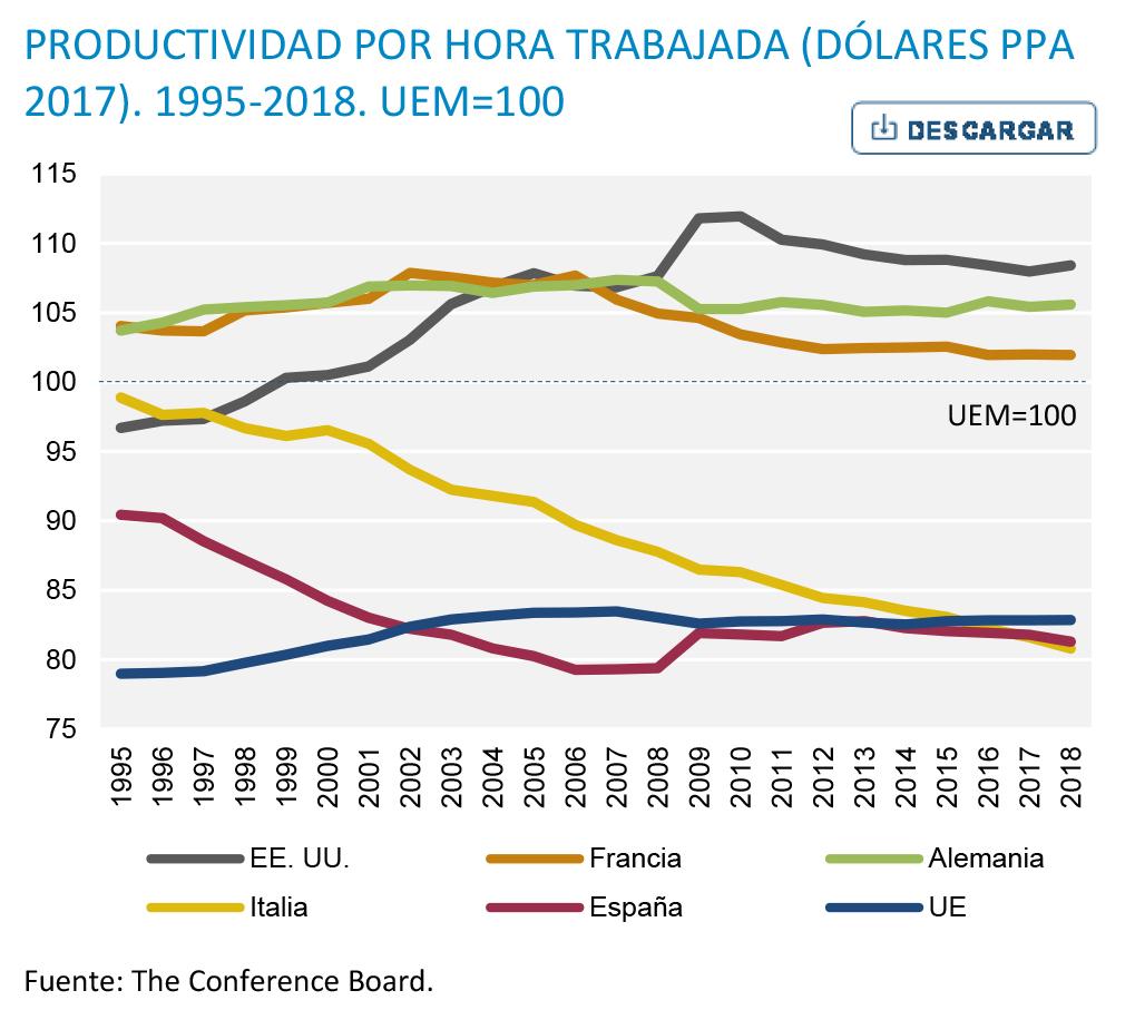 """roberts - Dinámica del capitalismo. Productividad. Tesis del «estancamiento secular» y la """"Larga depresión"""". Enfoques, datos y crítica.. Grafic11"""
