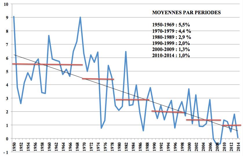 """roberts - Dinámica del capitalismo. Productividad. Tesis del «estancamiento secular» y la """"Larga depresión"""". Enfoques, datos y crítica.. Grafic12"""