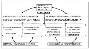 Capitalismo de Estado y socialismo. Incompatibilidad y mixtificaciones en torno a su relación. Images10