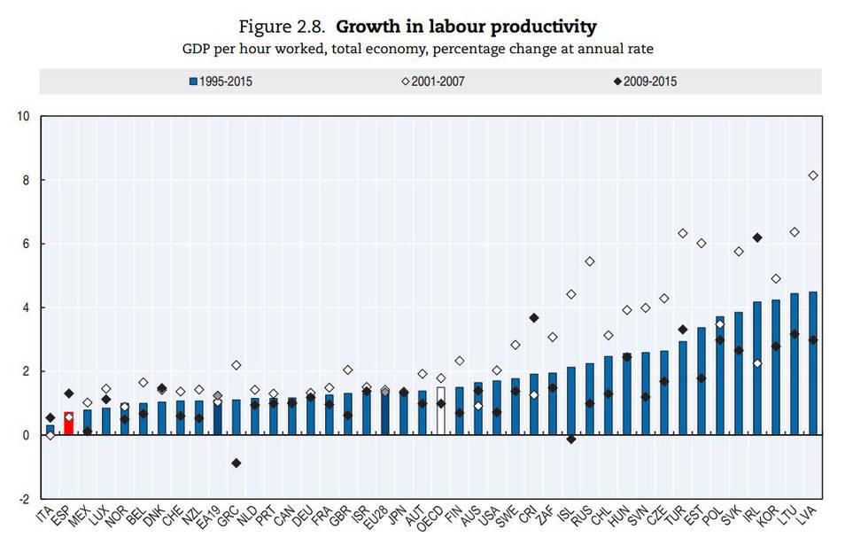 """roberts - Dinámica del capitalismo. Productividad. Tesis del «estancamiento secular» y la """"Larga depresión"""". Enfoques, datos y crítica.. Ocde-p10"""