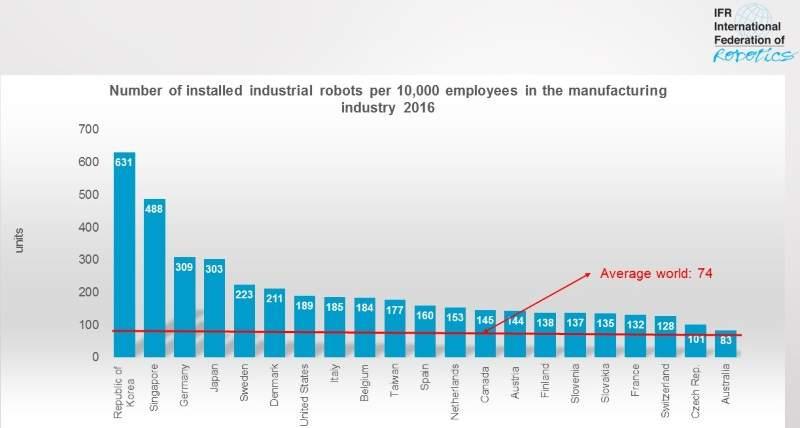 Automatizacion industrial y en otros sectores económicos. - Página 3 Robot-10