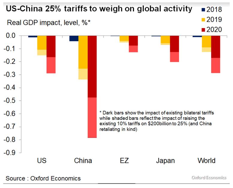 Guerra comercial, proteccionismo. El FMI retira su compromiso contra el proteccionismo tras las presiones de EEUU. - Página 6 Truem410