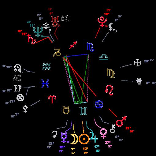 Triangulaire et Fidélité Astrot16