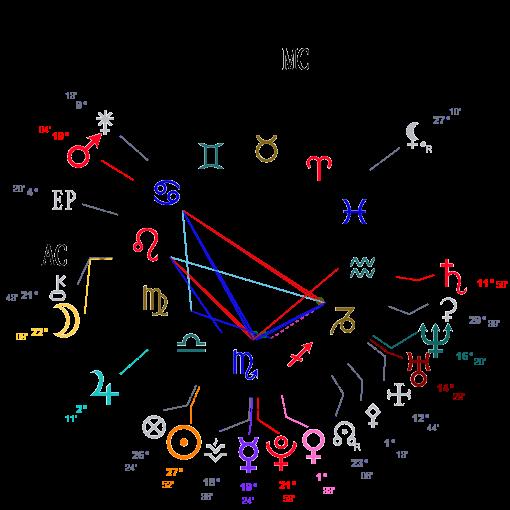 Triangulaire et Fidélité Astrot18