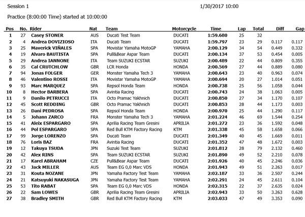 Moto GP 2017 - Page 2 Test210