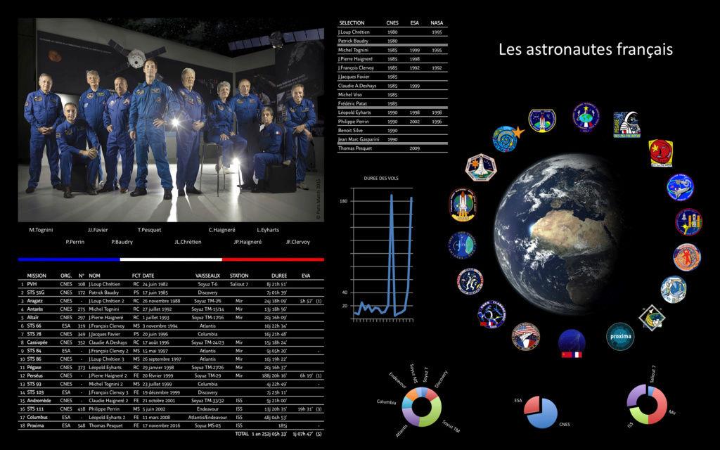 Actualisation des records et 1ères de nos spationautes français Spatio11