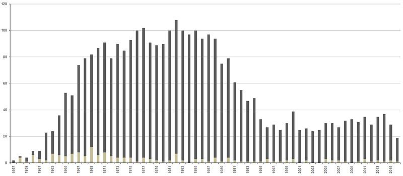Bilan de l'année spatiale 2016 - Page 2 Graphi10