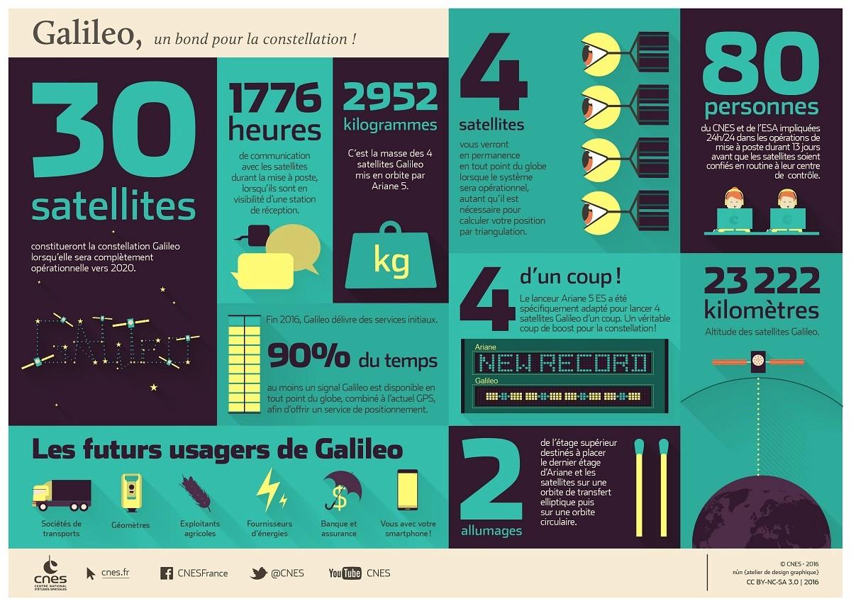 Actualités Ariane et Astronautique - Page 4 Is_gal12