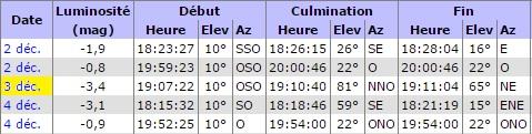 Observation samedi 3 décembre 2016 Iss12
