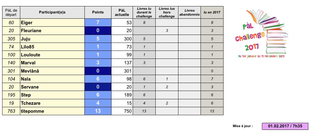 °°PàL challenge 2017°° - Page 3 Captu336
