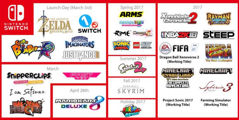 Quels jeux Nintendo SWITCH acheter en 2017 ? Captur16
