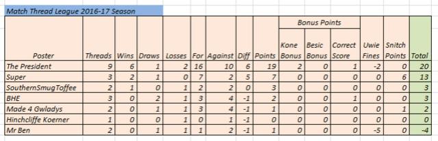 Match Thread league 2016-17 season - Page 2 Match_14