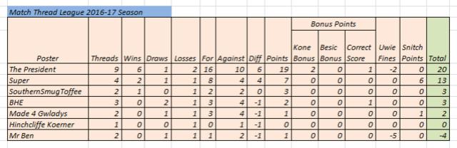 Match Thread league 2016-17 season - Page 2 Match_15