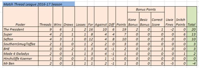 Match Thread league 2016-17 season - Page 2 Match_16