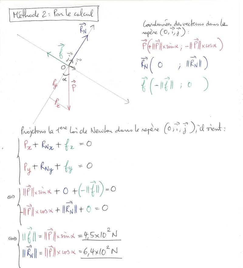 Exo-type: 1ere loi de Newton Numyri20