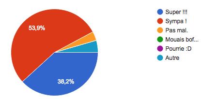 Bilan 2016 des membres : les résultats Captur14