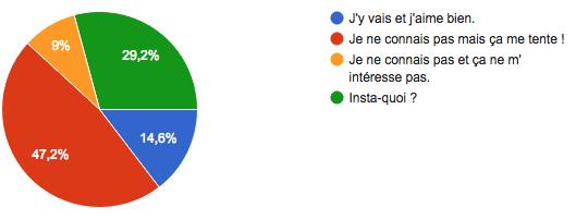 Bilan 2016 des membres : les résultats Captur15