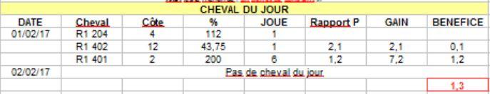 BILAN CHEVAL DU JOUR 02 FEVRIER Captur53