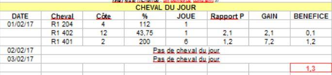 BILAN CHEVAL DU JOUR 03 FEVRIER Captur55