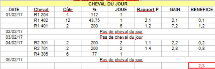 BILAN CHEVAL DU JOUR 05 FEVRIER Captur59
