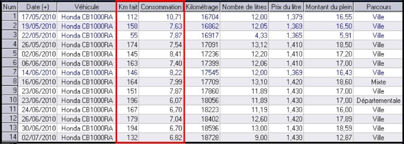 Consommation URBAINE CB 1000 R Conso_10