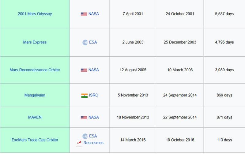 """Préparation du rover Mars 2020 """"Perseverance"""" - Page 5 Liste_10"""