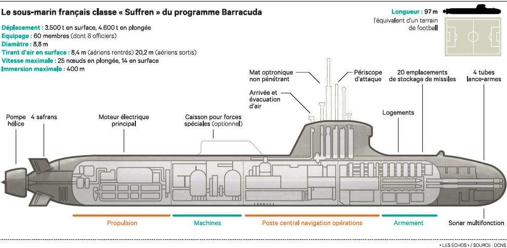 Sous-marin Barracuda (Classe Suffren) : les news 12175110