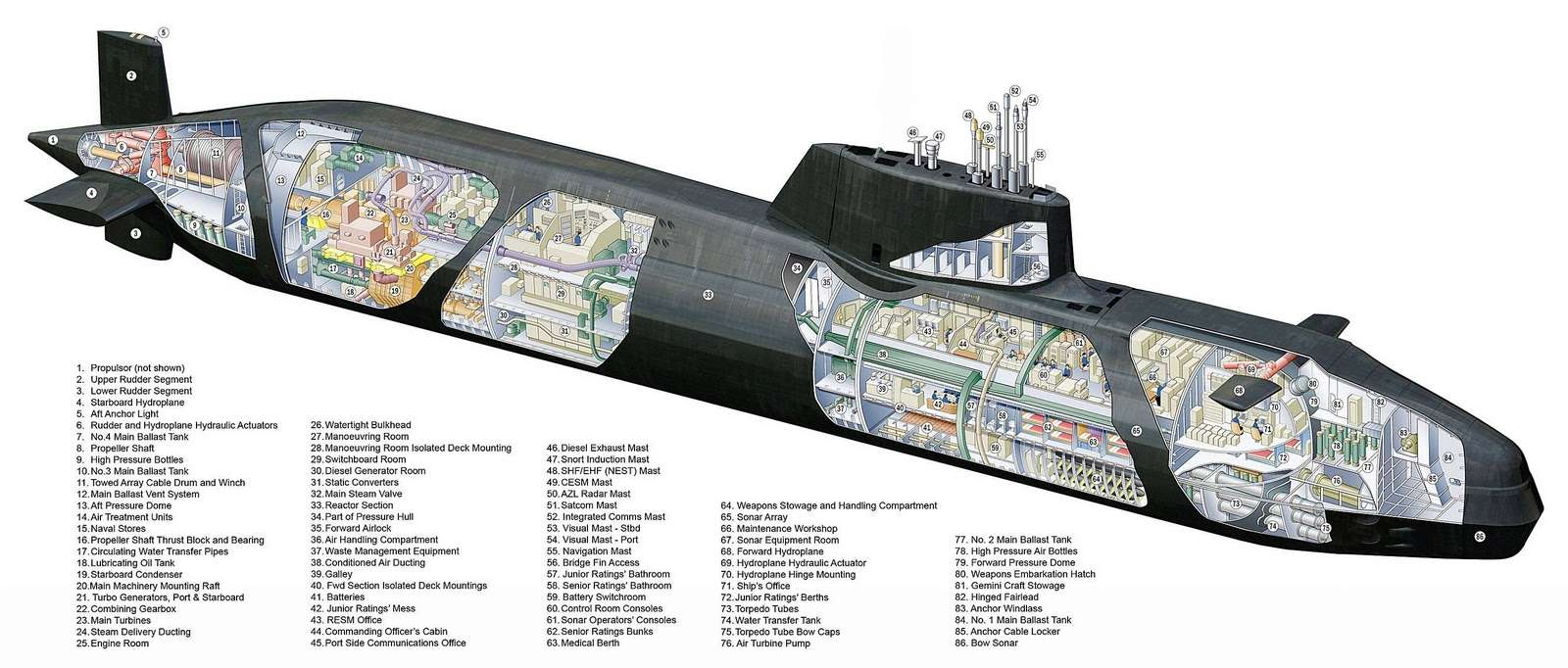 Trafalgar & Astute Class Submarine (SSN Fleet Submarines) Submar10