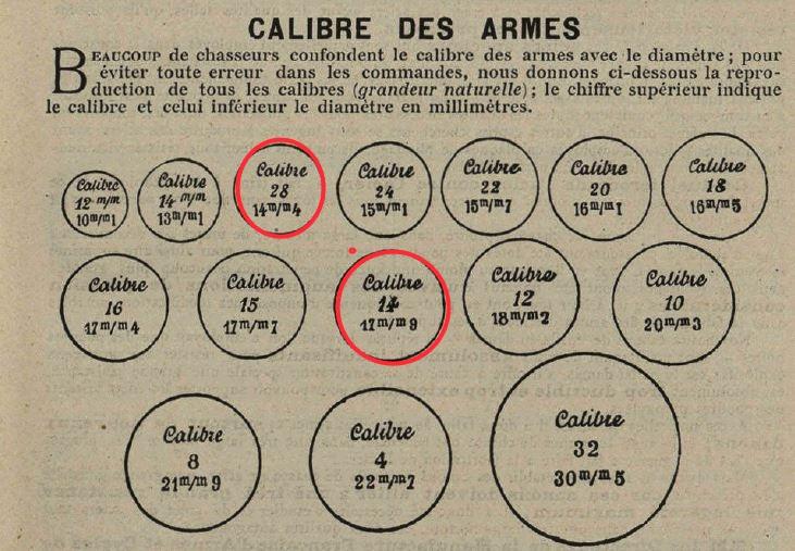 Différence entre la cartouche de chasse calbre 14 et celle du calibbre 28 Calibr10