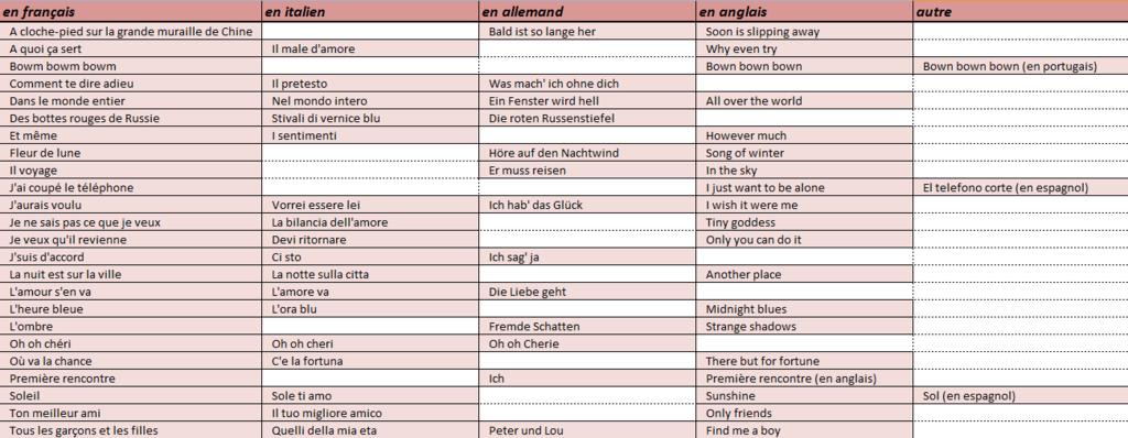 Les chansons enregistrées en plusieurs langues Captur25