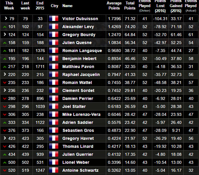 Ranking mondial - Page 14 Top20_11