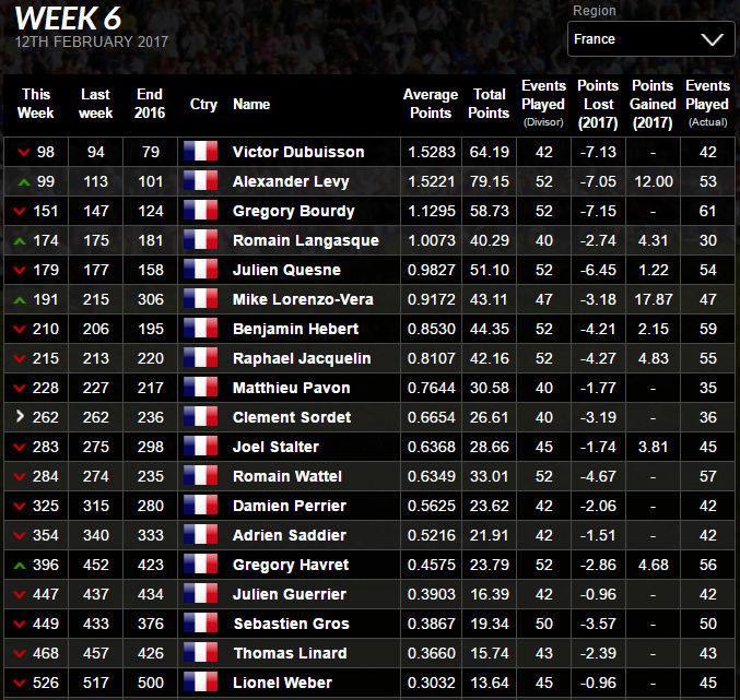 Ranking mondial - Page 14 Wgfra10