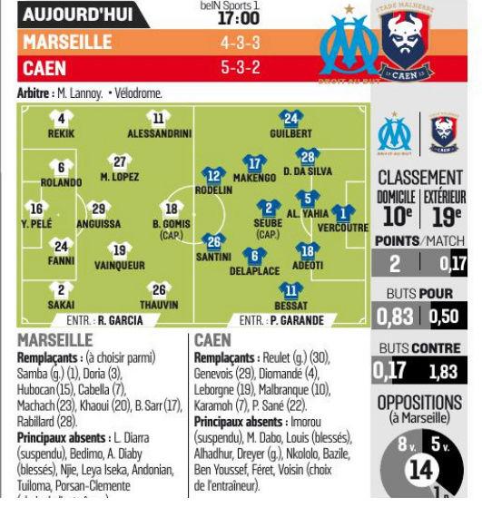 [13e journée de L1] O Marseille 1-0 SM Caen  Equipe10