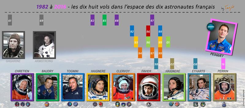 Actualisation des records et 1ères de nos spationautes français 18emec10