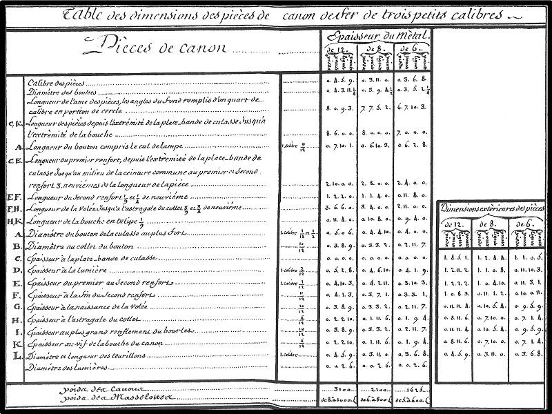 Etude et tracé d'un canon de fer selon Jean Maritz - Période 1733 à 1766 Canon_11
