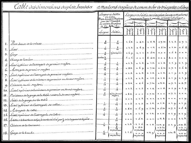 Etude et tracé d'un canon de fer selon Jean Maritz - Période 1733 à 1766 Canon_12