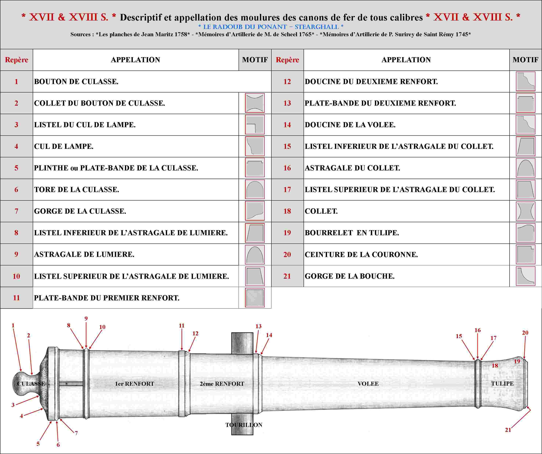 XVII et XVIII siècle - France - Dénomination et descriptif des moulures des canons de fer de tous calibres Moulur10