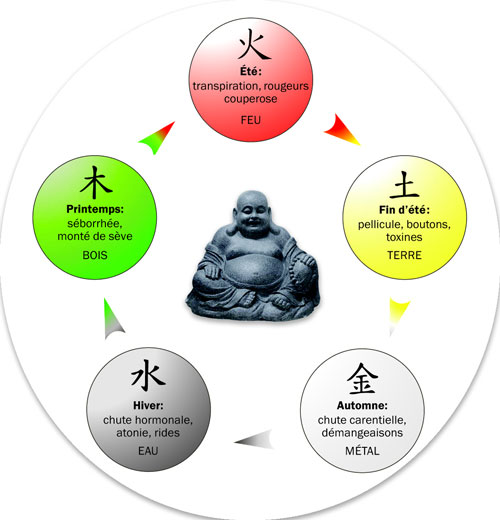 Taoïsme, philosophie et religion 5_elem10