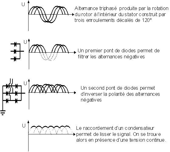 Apprentissage de la mécanique automobile (stages, ressources) Altern10