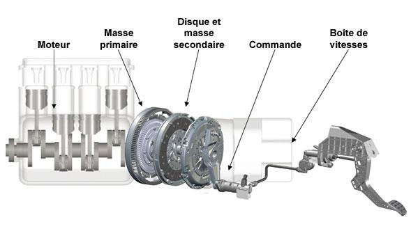 Apprentissage de la mécanique automobile (stages, ressources) Bimass10